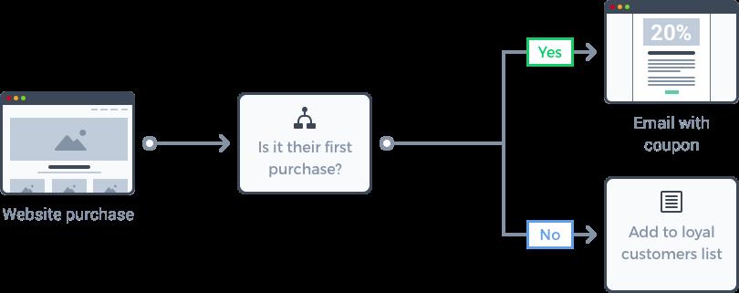 Beispiel Marketing Automation Workflow