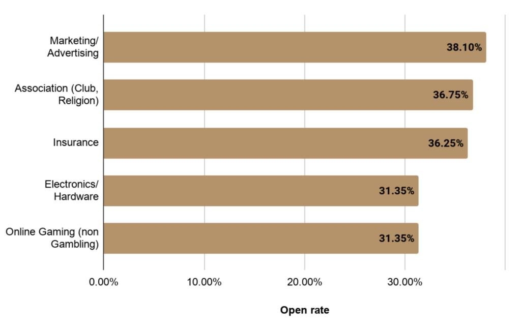 Öffnungsraten im Branchenvergleich