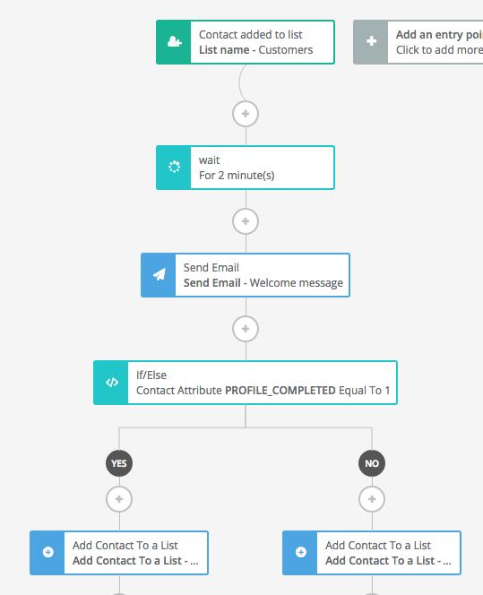 marketing automation kontakte verwalten