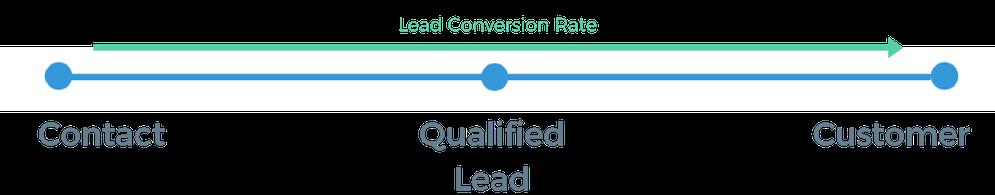 Conversion Rate von qualifizierte Leads in der Marketing-Automatisierung