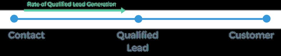 Lead-Qualifizierungsrate in der Marketing Automation
