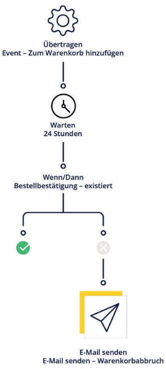 Marketing Automation Workflow Beispiel Warenkorbabbrecher-Mailing
