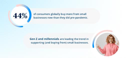Trends im Konsumverhalten seit Beginn der Corona-Pandemie (Sendinblue Trendstudie)